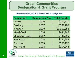 Plymouth's Neighboring Towns with Green Community Designations.
